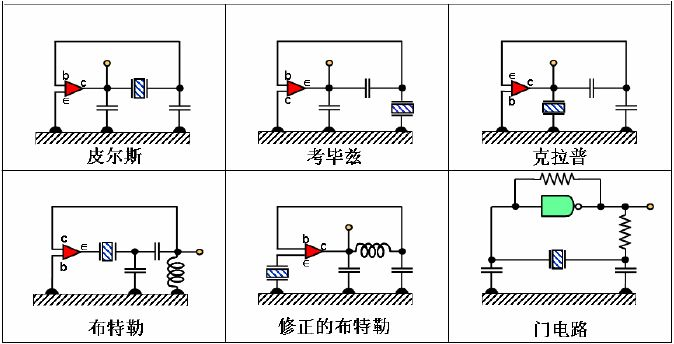 石英晶体振荡器的可调性和稳定度